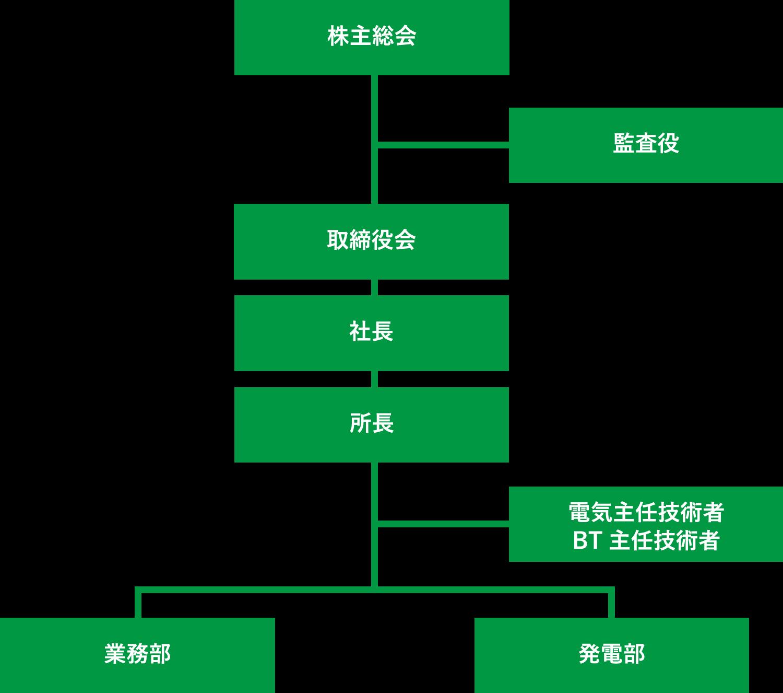 サミット半田パワー組織図